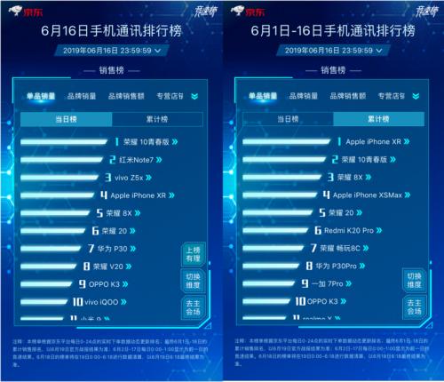 京东618手机榜 iPhone XR登顶 苹果获京东加持销量暴增