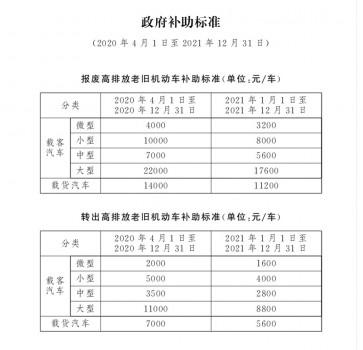 """国三车还能开几年?尽早置换北京现代才""""心安礼得"""""""