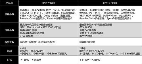XPS推出史上最强创作本,全新XPS?15和17再次破局笔记本行业