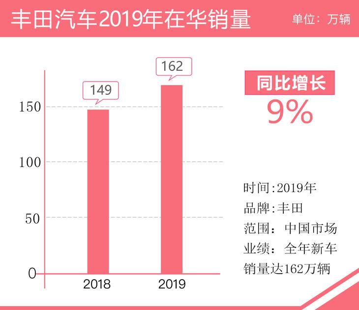 丰田汽车2019年在华年销量达162万辆 同比增长9% 威兰达领衔助力销量增长